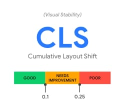 Core Web Vitals - Cumulative Layout Shift (CLS)