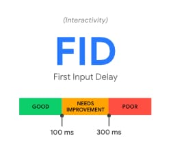 Core Web Vitals - First Input Delay (FID)