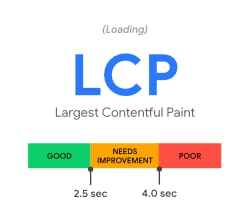 Core Web Vitals - Largest Contentful Paint (LCP)